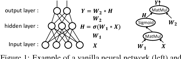 Figure 1 for RPC Considered Harmful: Fast Distributed Deep Learning on RDMA
