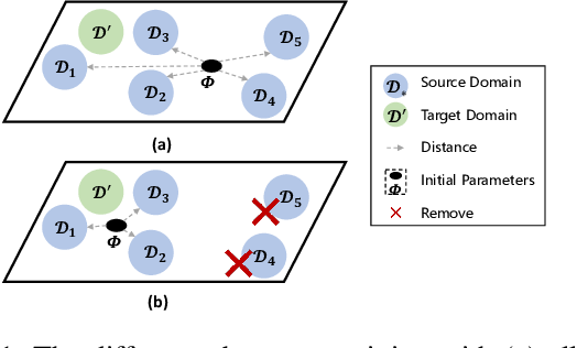 Figure 1 for Prior Omission of Dissimilar Source Domain(s) for Cost-Effective Few-Shot Learning