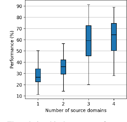 Figure 4 for Prior Omission of Dissimilar Source Domain(s) for Cost-Effective Few-Shot Learning