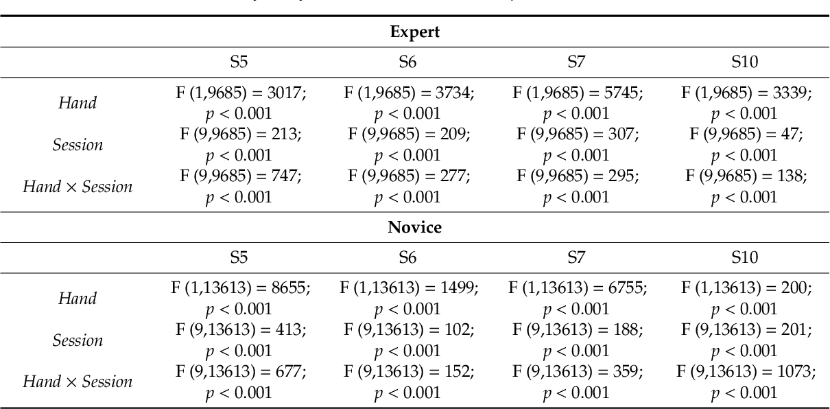 Figure 4 for Sensors for expert grip force profiling: towards benchmarking manual control of a robotic device for surgical tool movements