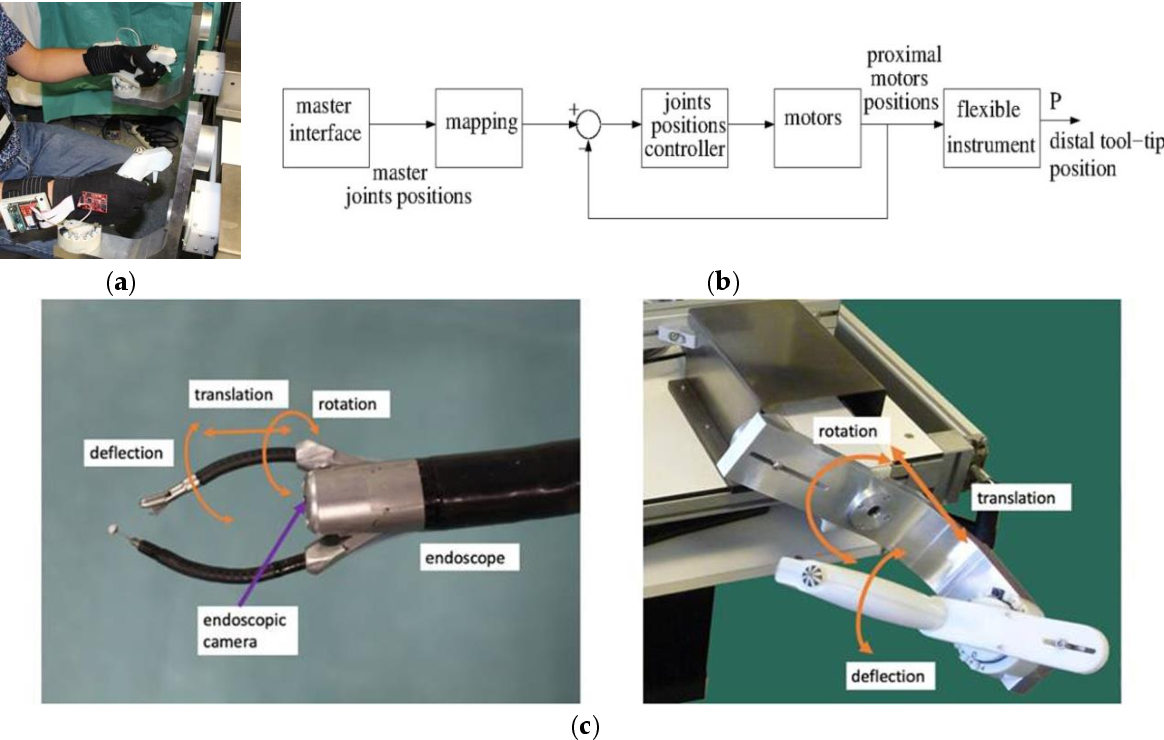 Figure 1 for Sensors for expert grip force profiling: towards benchmarking manual control of a robotic device for surgical tool movements
