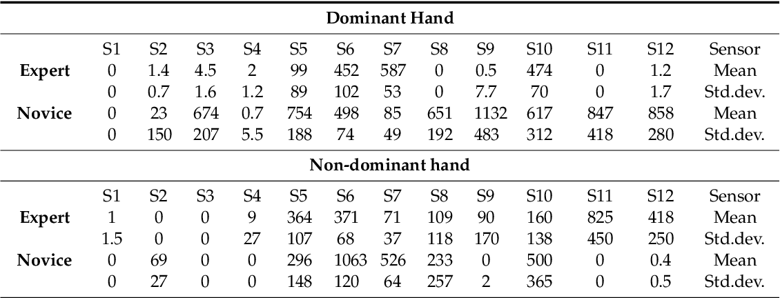 Figure 2 for Sensors for expert grip force profiling: towards benchmarking manual control of a robotic device for surgical tool movements