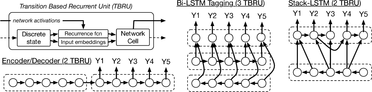 Figure 1 for DRAGNN: A Transition-based Framework for Dynamically Connected Neural Networks