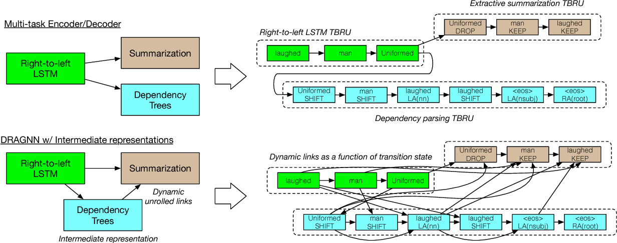 Figure 3 for DRAGNN: A Transition-based Framework for Dynamically Connected Neural Networks