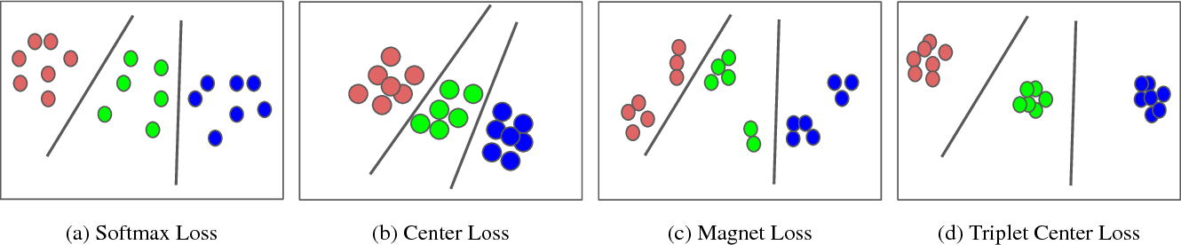 Figure 3 for In Defense of the Triplet Loss for Visual Recognition