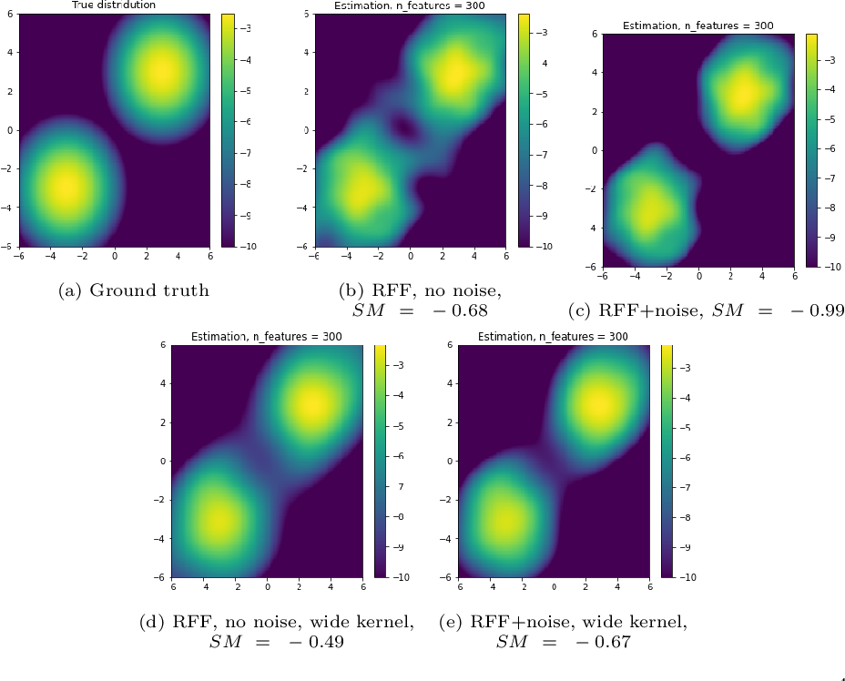 Figure 1 for Denoising Score Matching with Random Fourier Features