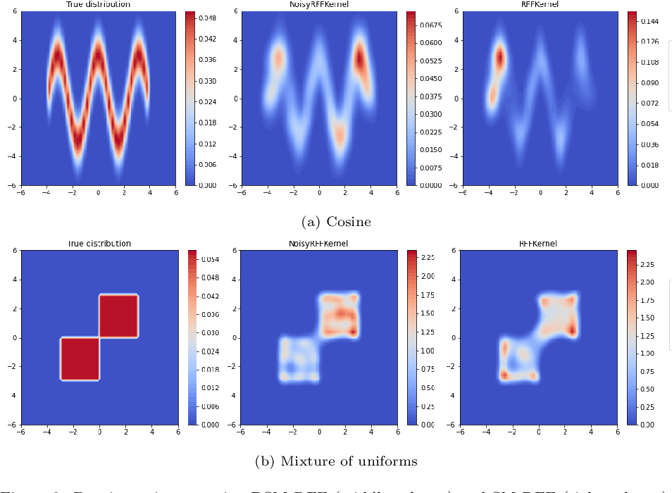 Figure 3 for Denoising Score Matching with Random Fourier Features