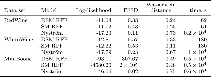 Figure 2 for Denoising Score Matching with Random Fourier Features