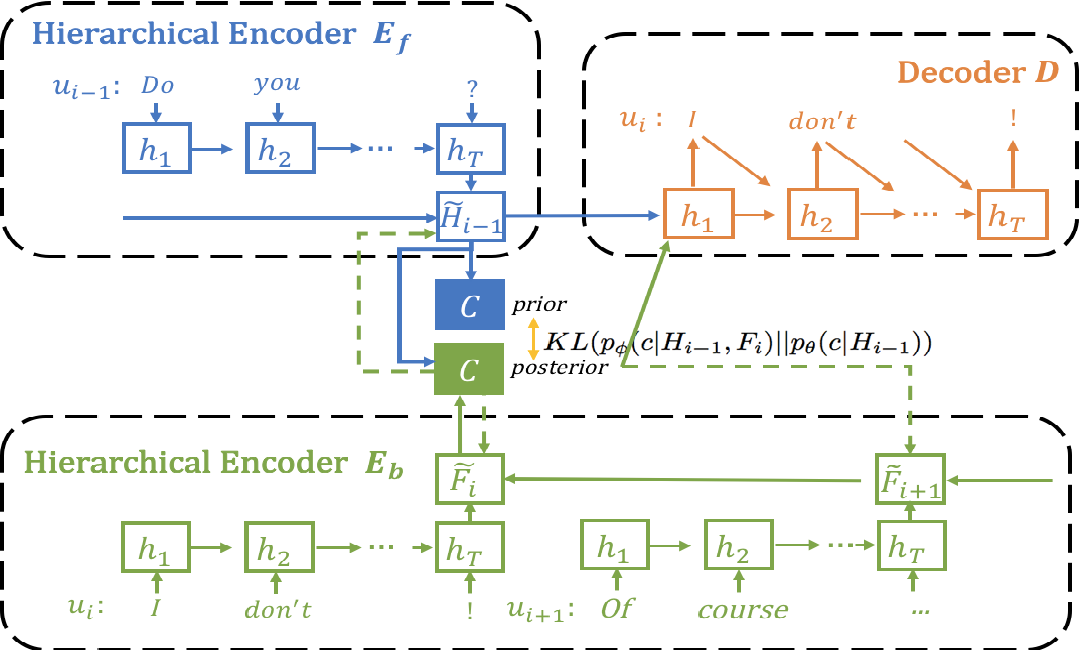 Figure 3 for NEXUS Network: Connecting the Preceding and the Following in Dialogue Generation