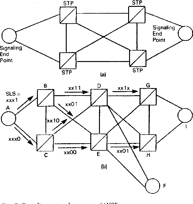Figure 7 From Signaling System No 7 A Tutorial