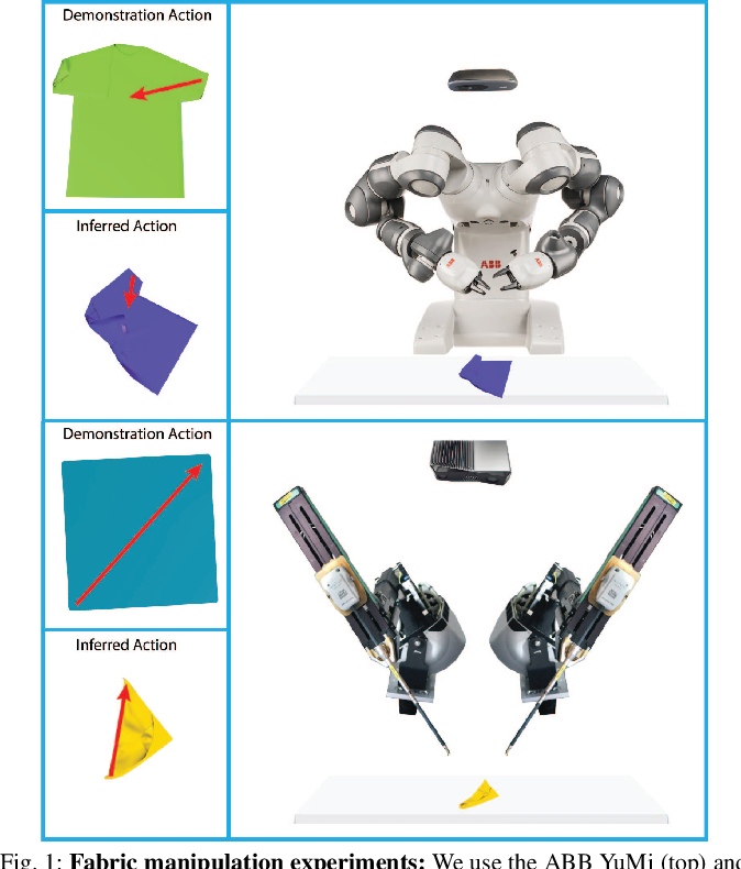 Figure 1 for Learning to Smooth and Fold Real Fabric Using Dense Object Descriptors Trained on Synthetic Color Images