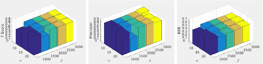 Figure 2 for Multi-view Subspace Clustering via Partition Fusion