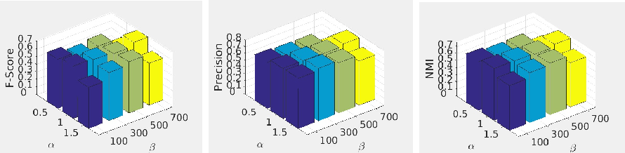 Figure 4 for Multi-view Subspace Clustering via Partition Fusion