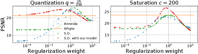 Figure 3 for Modeling Realistic Degradations in Non-blind Deconvolution