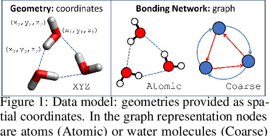 Figure 1 for HydroNet: Benchmark Tasks for Preserving Intermolecular Interactions and Structural Motifs in Predictive and Generative Models for Molecular Data