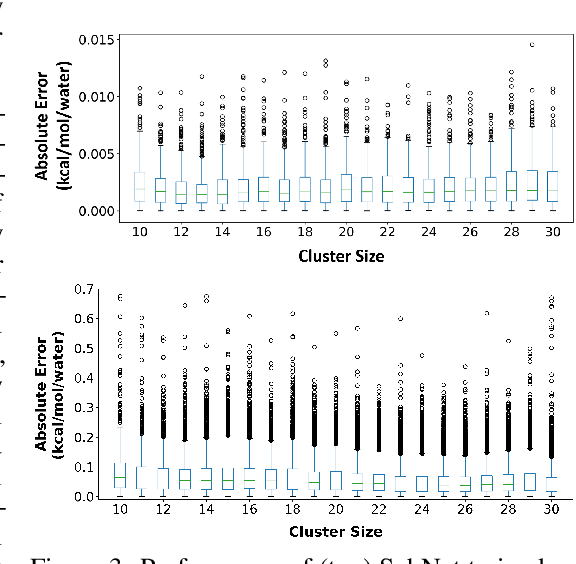 Figure 4 for HydroNet: Benchmark Tasks for Preserving Intermolecular Interactions and Structural Motifs in Predictive and Generative Models for Molecular Data