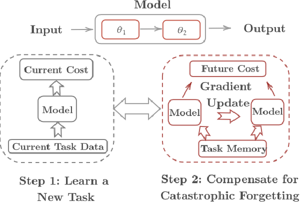 Figure 1 for Meta Continual Learning via Dynamic Programming