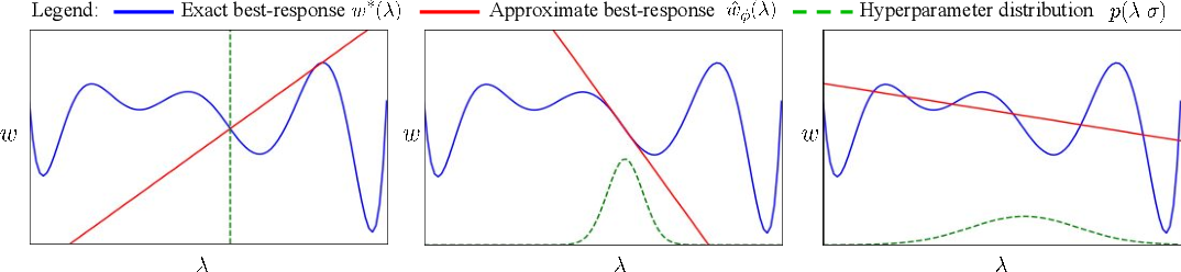 Figure 3 for Self-Tuning Networks: Bilevel Optimization of Hyperparameters using Structured Best-Response Functions
