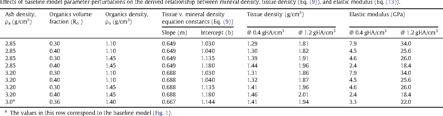 Table 2 Effects of baseline model parameter perturbations on the derived relationship between mineral density, tissue density (Eq. (9)), and elastic modulus (Eq. (13)).