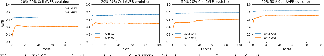 Figure 2 for Robust Variational Autoencoders for Outlier Detection in Mixed-Type Data