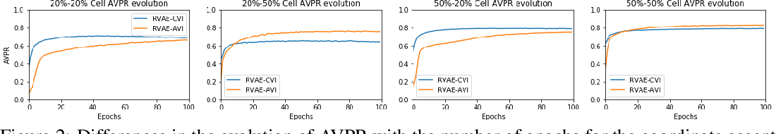 Figure 4 for Robust Variational Autoencoders for Outlier Detection in Mixed-Type Data
