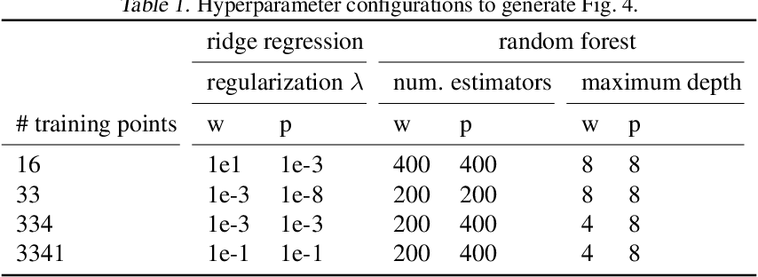 Figure 2 for Balancing Competing Objectives with Noisy Data: Score-Based Classifiers for Welfare-Aware Machine Learning