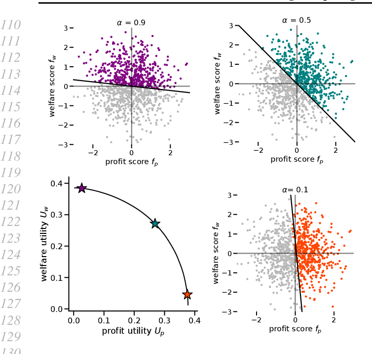 Figure 1 for Balancing Competing Objectives with Noisy Data: Score-Based Classifiers for Welfare-Aware Machine Learning