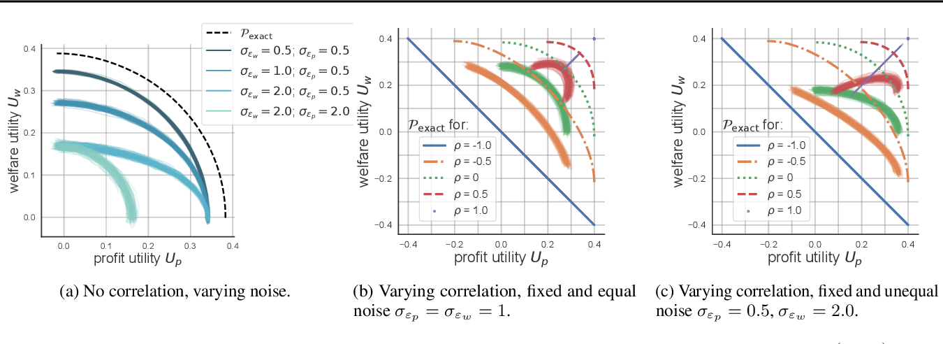 Figure 3 for Balancing Competing Objectives with Noisy Data: Score-Based Classifiers for Welfare-Aware Machine Learning