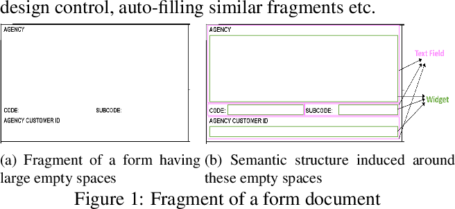 Figure 1 for Document Structure Extraction for Forms using Very High Resolution Semantic Segmentation