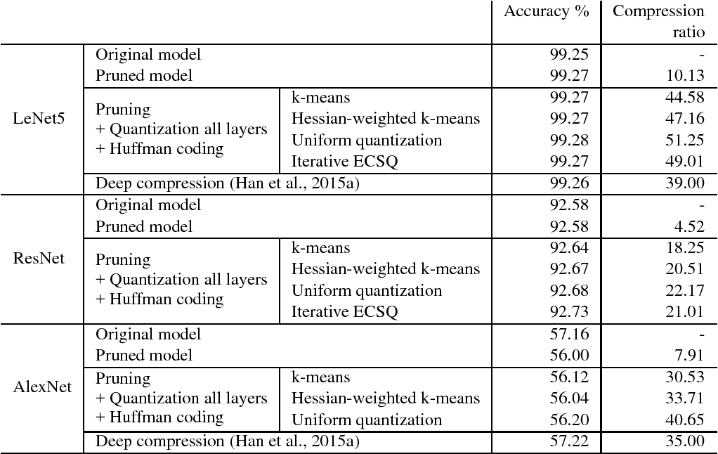 Figure 2 for Towards the Limit of Network Quantization