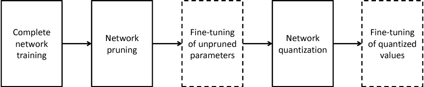Figure 1 for Towards the Limit of Network Quantization