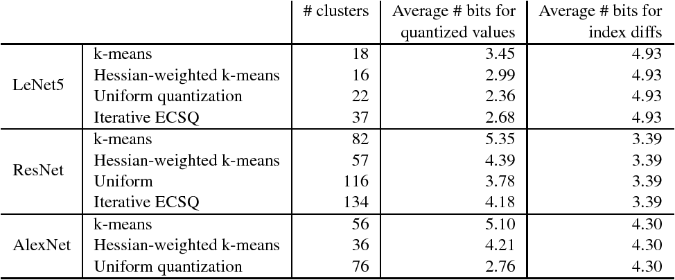 Figure 4 for Towards the Limit of Network Quantization