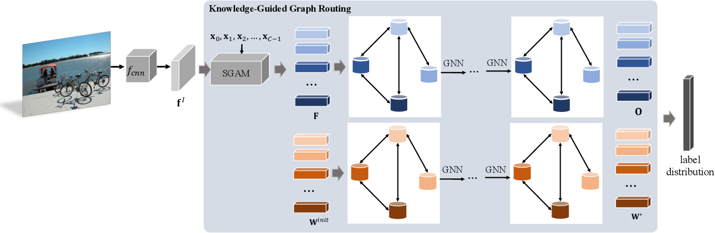 Figure 1 for Knowledge-Guided Multi-Label Few-Shot Learning for General Image Recognition