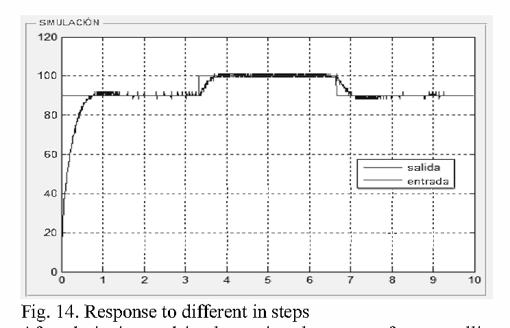 Fig. 14. Response to different in steps After designing and implementing the system for controlling the DC motor speed, favorable results were obtained, since the