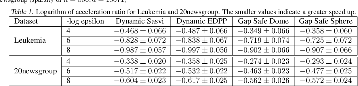 Figure 2 for Dynamic Sasvi: Strong Safe Screening for Norm-Regularized Least Squares