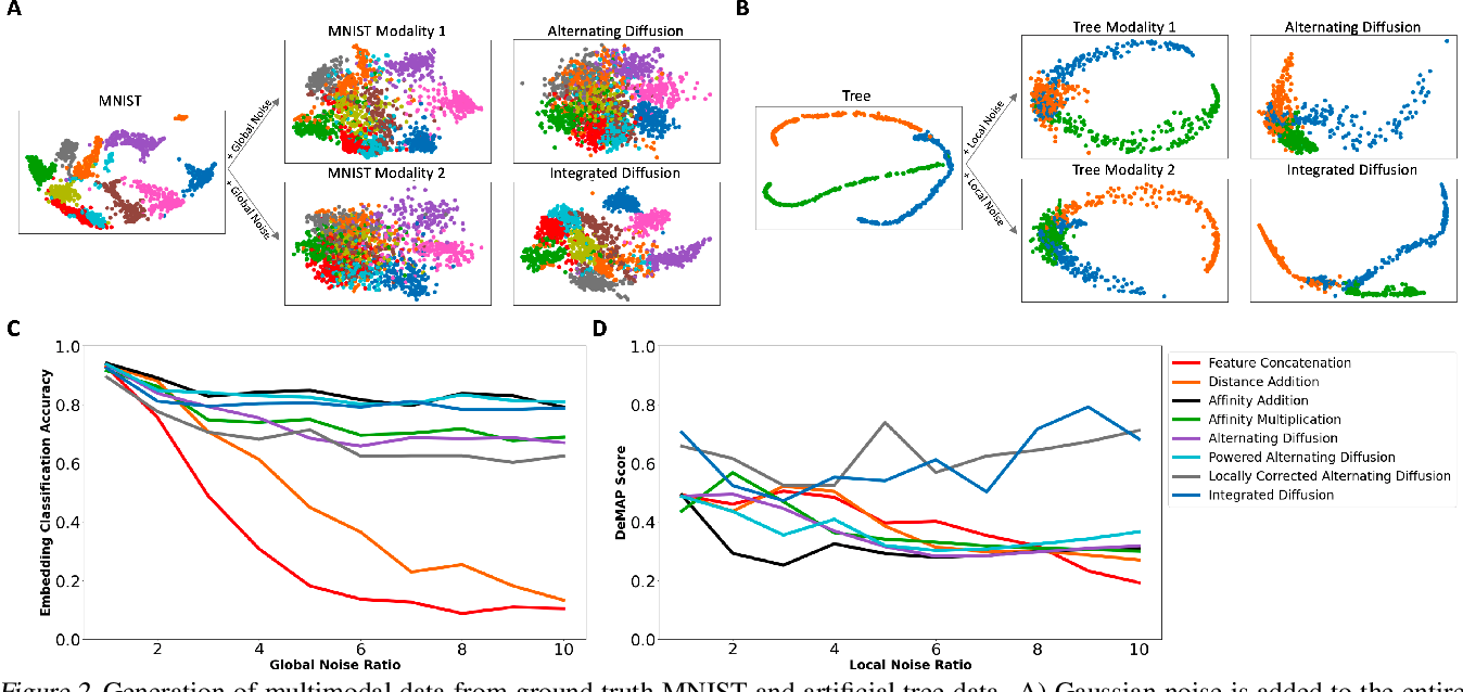Figure 3 for Multimodal data visualization, denoising and clustering with integrated diffusion