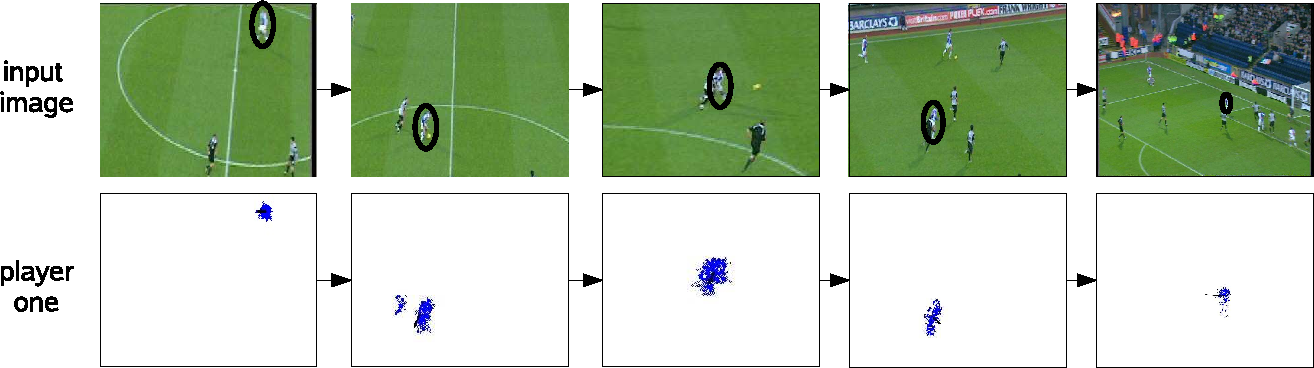 Figure 8 from Tracking Football Player Movement From a Single Moving ...