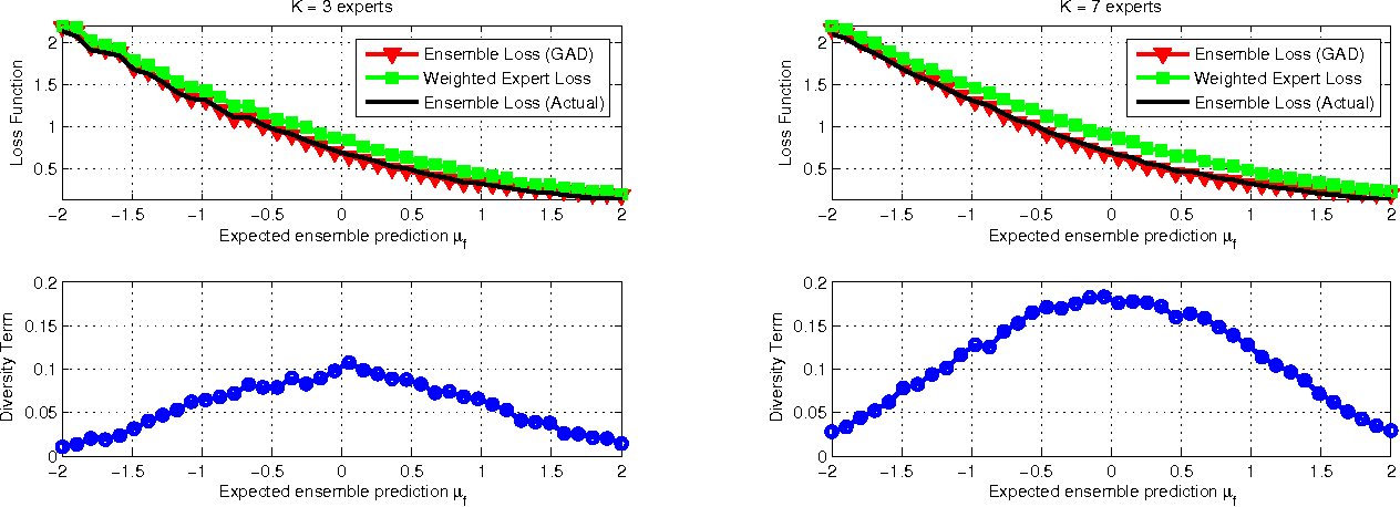 Figure 4 for Generalized Ambiguity Decomposition for Understanding Ensemble Diversity
