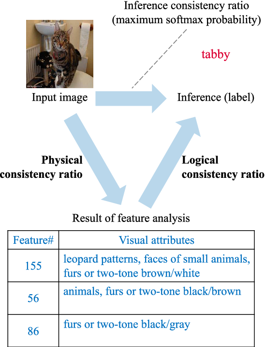 Figure 3 for Improving Transparency of Deep Neural Inference Process
