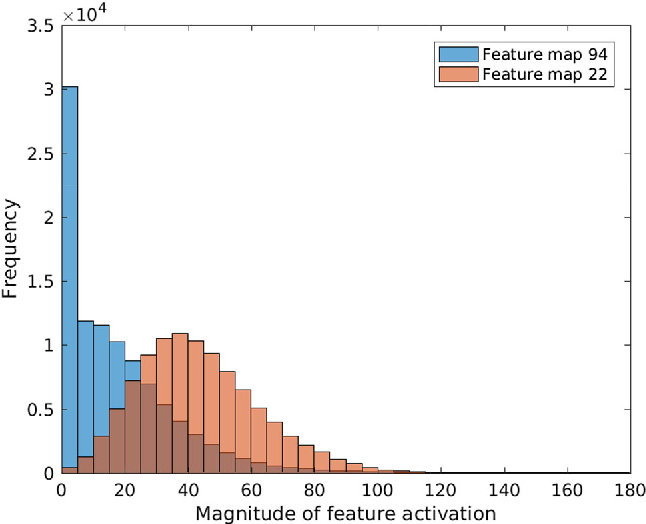 Figure 4 for Improving Transparency of Deep Neural Inference Process