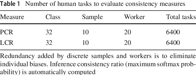 Figure 2 for Improving Transparency of Deep Neural Inference Process