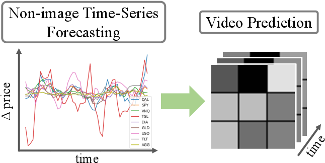 Figure 1 for Deep Video Prediction for Time Series Forecasting