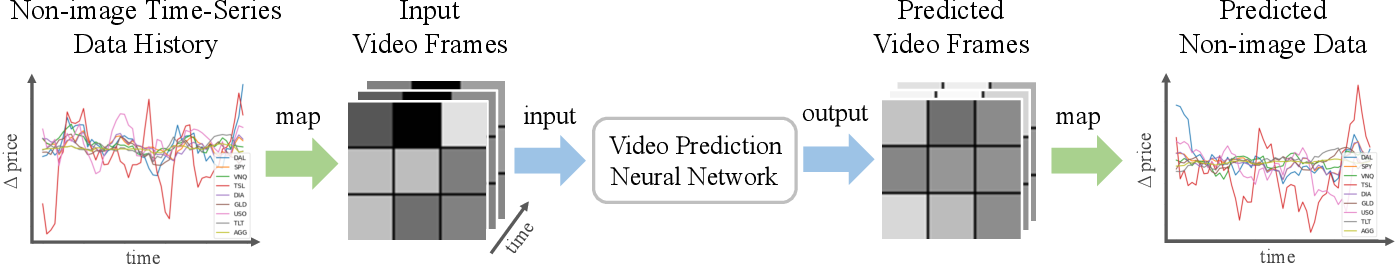 Figure 3 for Deep Video Prediction for Time Series Forecasting