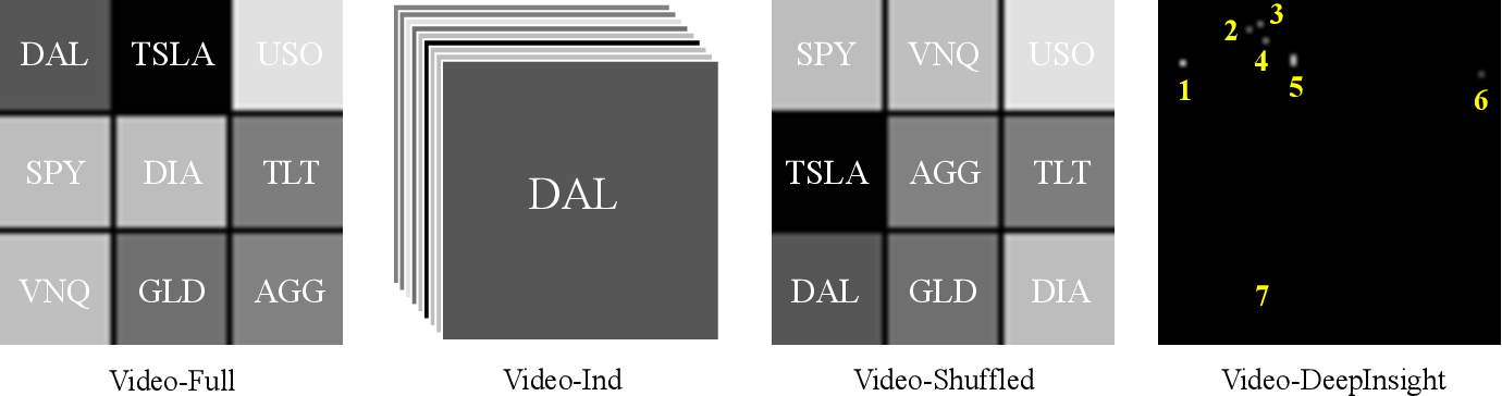Figure 4 for Deep Video Prediction for Time Series Forecasting