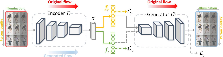 Figure 3 for Illumination-Adaptive Person Re-identification