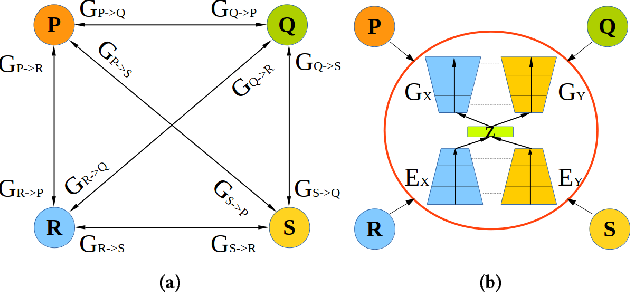 Figure 1 for Crossing-Domain Generative Adversarial Networks for Unsupervised Multi-Domain Image-to-Image Translation