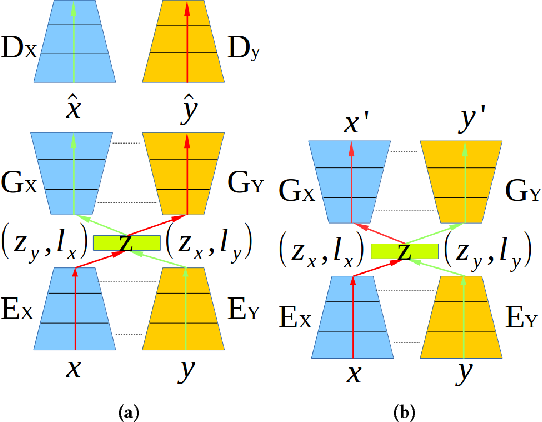 Figure 3 for Crossing-Domain Generative Adversarial Networks for Unsupervised Multi-Domain Image-to-Image Translation