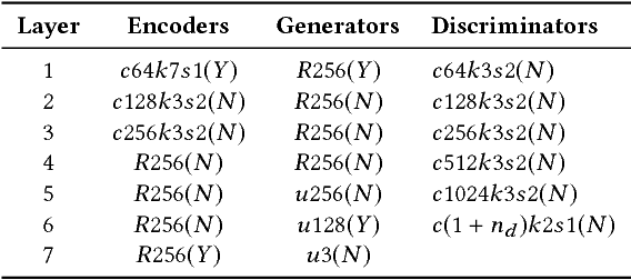 Figure 4 for Crossing-Domain Generative Adversarial Networks for Unsupervised Multi-Domain Image-to-Image Translation