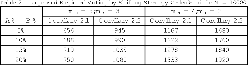 Figure 4 for Robustness of Regional Matching Scheme over Global Matching Scheme