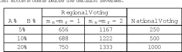 Figure 2 for Robustness of Regional Matching Scheme over Global Matching Scheme